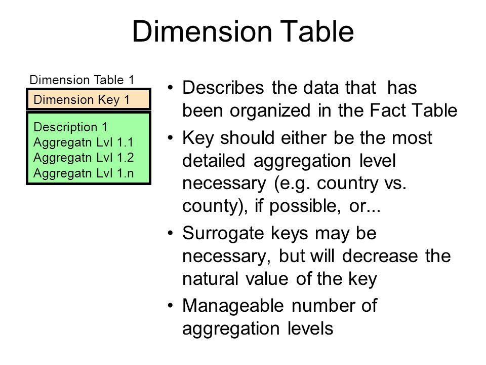 Dimension Table 1 Dimension Key 1 Description 1 Aggregatn Lvl 1.1 Aggregatn Lvl 1.2 Aggregatn Lvl 1.n Dimension Table Describes the data that has been