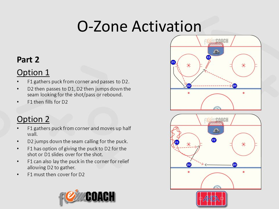 O-Zone Activation Part 2 Option 1 F1 gathers puck from corner and passes to D2.