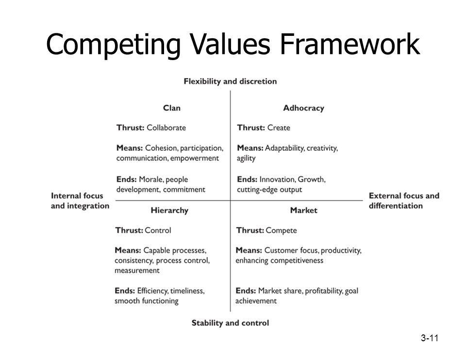 Competing Values Framework 3-11