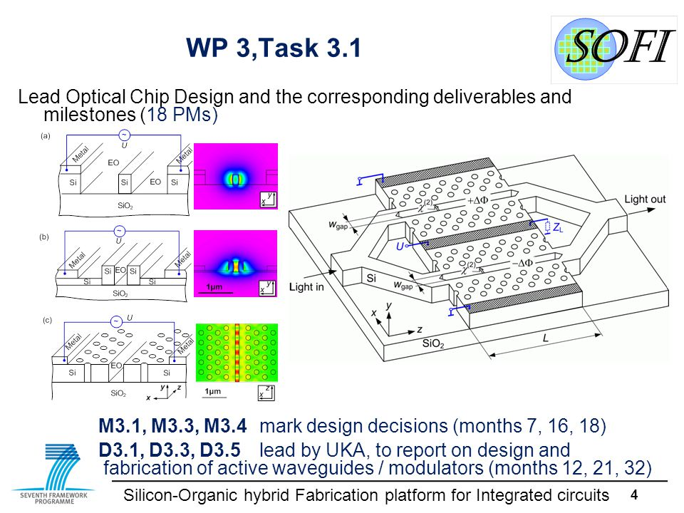 Silicon-Organic hybrid Fabrication platform for Integrated circuits 4 WP 3,Task 3.1 Lead Optical Chip Design and the corresponding deliverables and mi