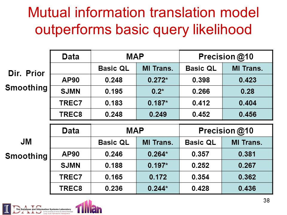 Mutual information translation model outperforms basic query likelihood Data MAP Precision @10 Basic QLMI Trans.Basic QLMI Trans. AP900.2480.272*0.398