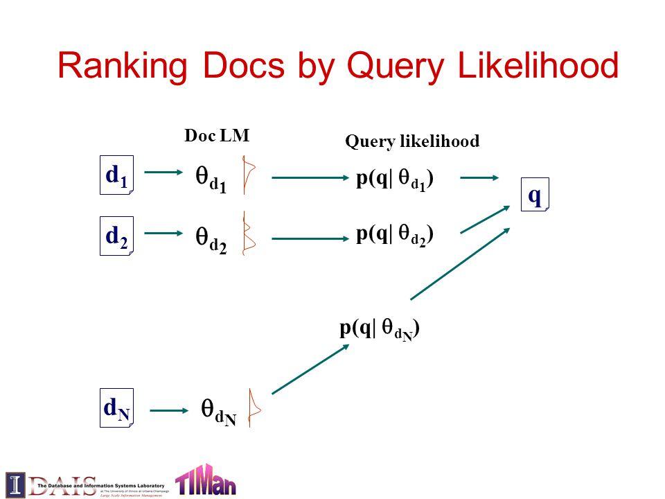 Ranking Docs by Query Likelihood d1d1 d2d2 dNdN q d1d1 d2d2 dNdN Doc LM p(q|  d 1 ) p(q|  d 2 ) p(q|  d N ) Query likelihood