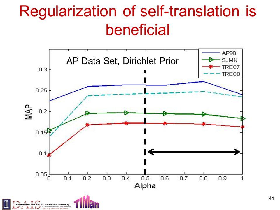 Regularization of self-translation is beneficial AP Data Set, Dirichlet Prior 41