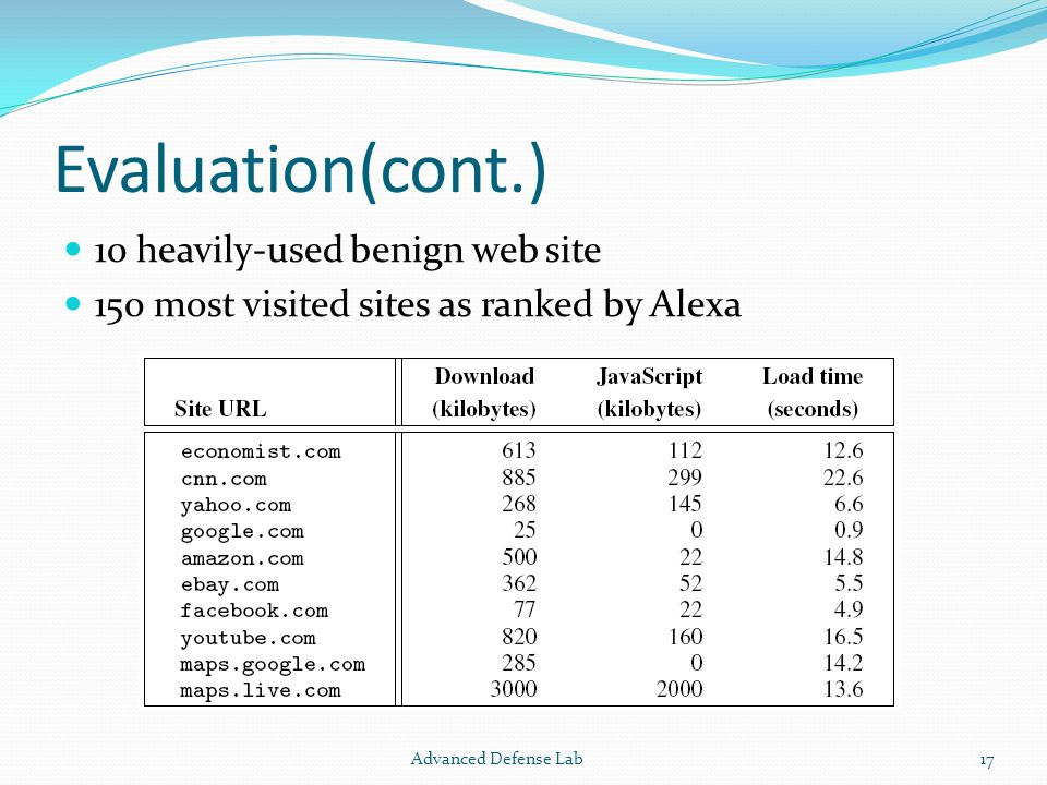 Evaluation(cont.) 10 heavily-used benign web site 150 most visited sites as ranked by Alexa Advanced Defense Lab17