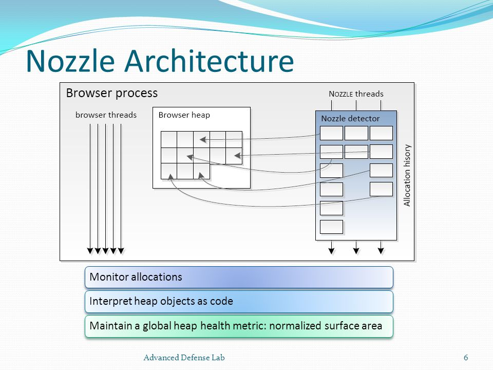 Limitation TOCTTOU vulnerability Rescans could be triggered when N OZZLE observes a significant number of heap stores Start with uninterpretable opcode NOZZLE skip it Attack with fewer malicious objects Attacker will have high failure probability.