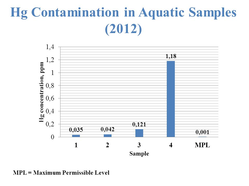 Hg Contamination in Aquatic Samples (2012) MPL = Maximum Permissible Level