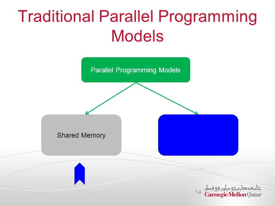 Traditional Parallel Programming Models 14 Parallel Programming Models Shared Memory Message Passing