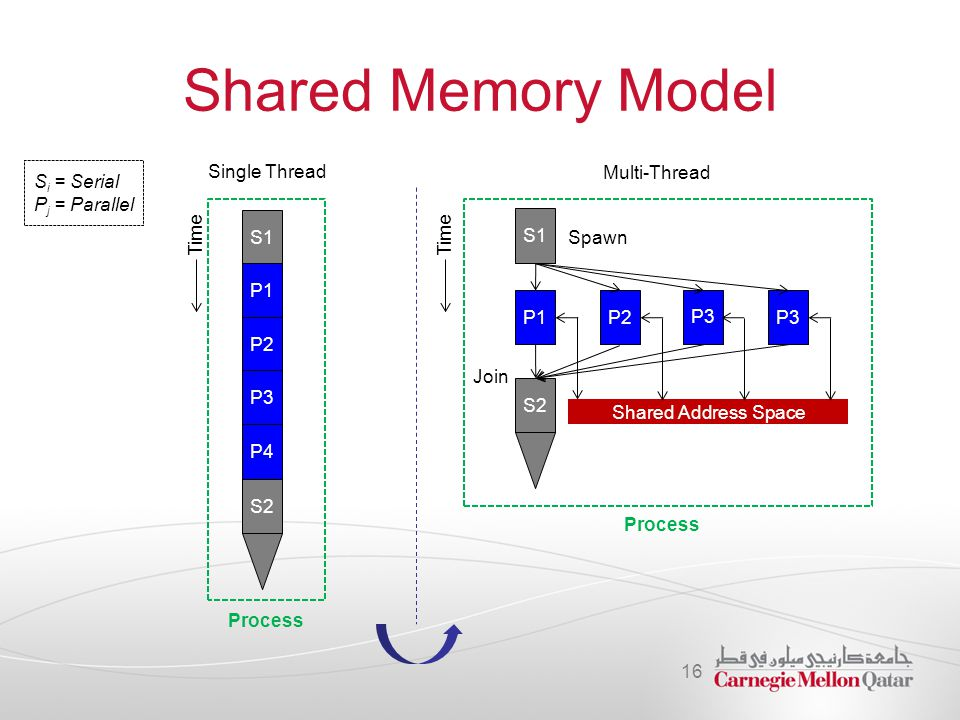 Shared Memory Model 16 Process S1 P1 P2 P3 P4 S2 S i = Serial P j = Parallel Time Single Thread S1 Time P1P2 P3 S2 Shared Address Space Multi-Thread P
