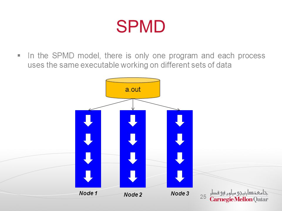 SPMD  In the SPMD model, there is only one program and each process uses the same executable working on different sets of data 25 a.out Node 1 Node 2