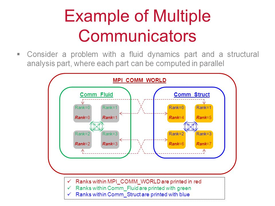 Example of Multiple Communicators  Consider a problem with a fluid dynamics part and a structural analysis part, where each part can be computed in p