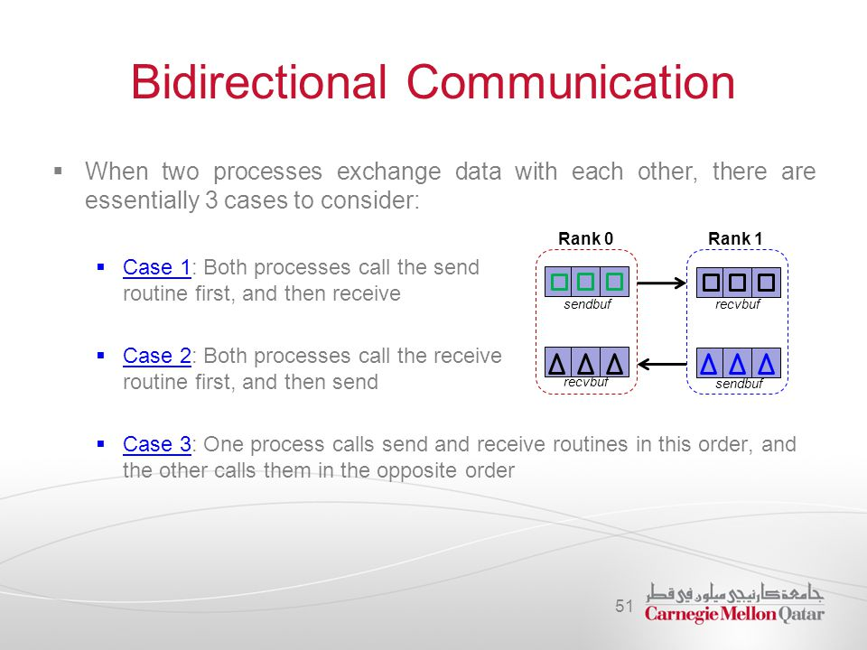 Bidirectional Communication  When two processes exchange data with each other, there are essentially 3 cases to consider:  Case 1: Both processes ca