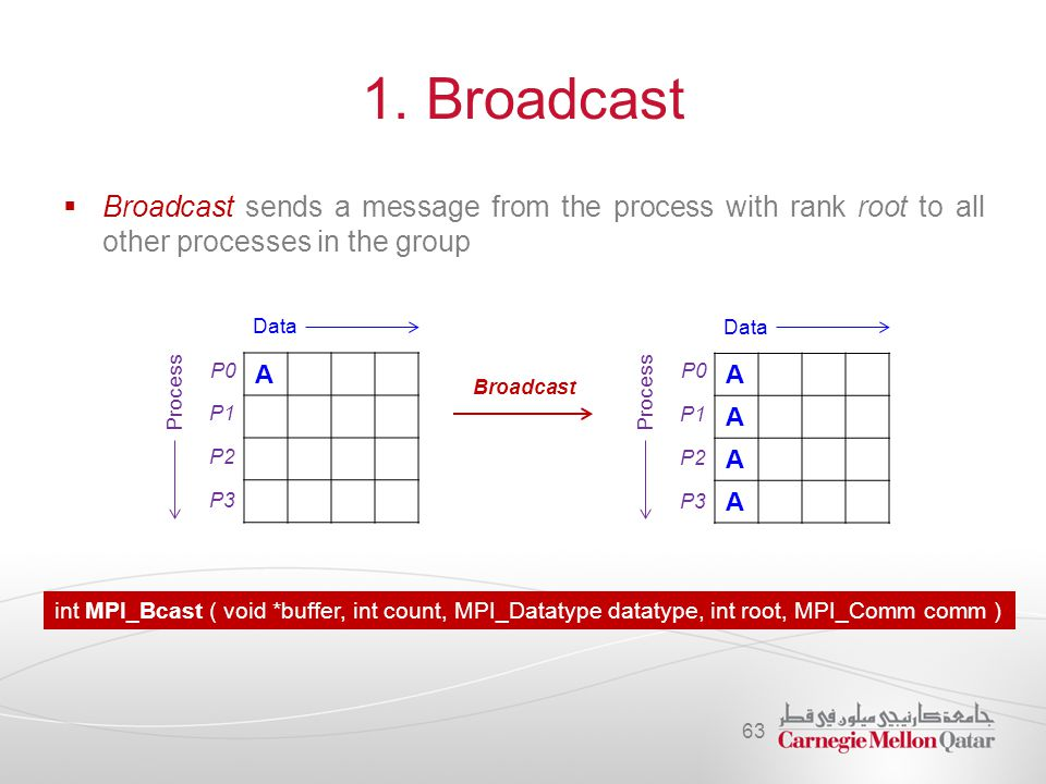 1. Broadcast  Broadcast sends a message from the process with rank root to all other processes in the group 63 A P0 P1 P2 P3 Data Process Broadcast A