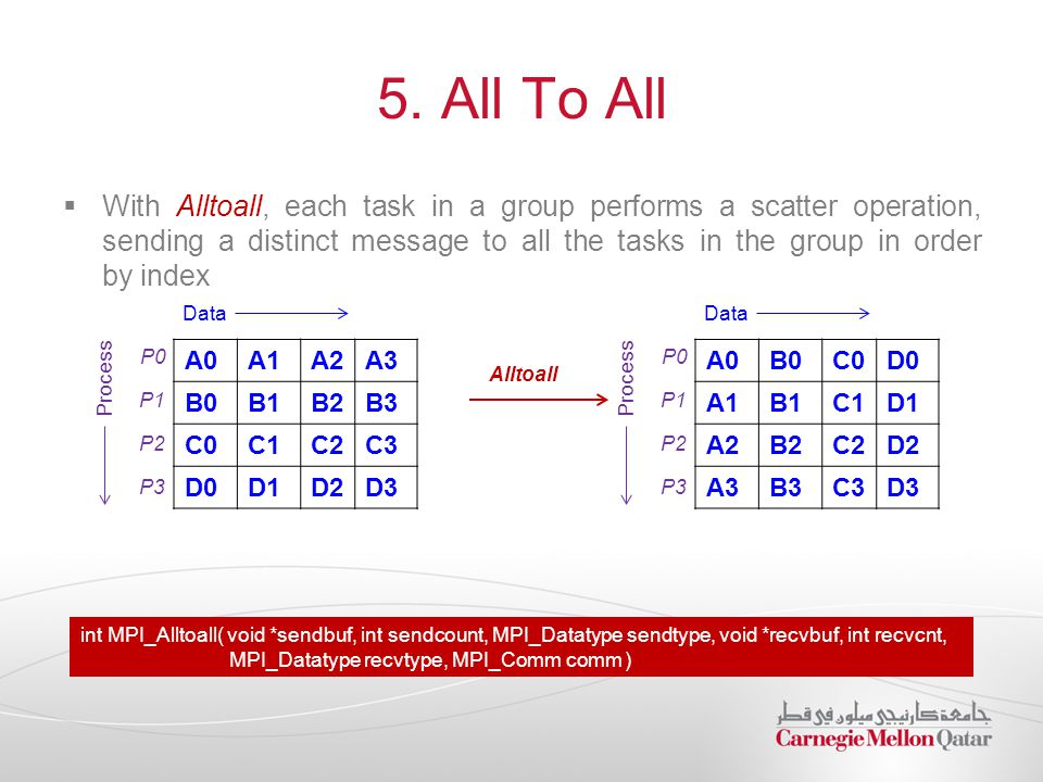 5. All To All  With Alltoall, each task in a group performs a scatter operation, sending a distinct message to all the tasks in the group in order by