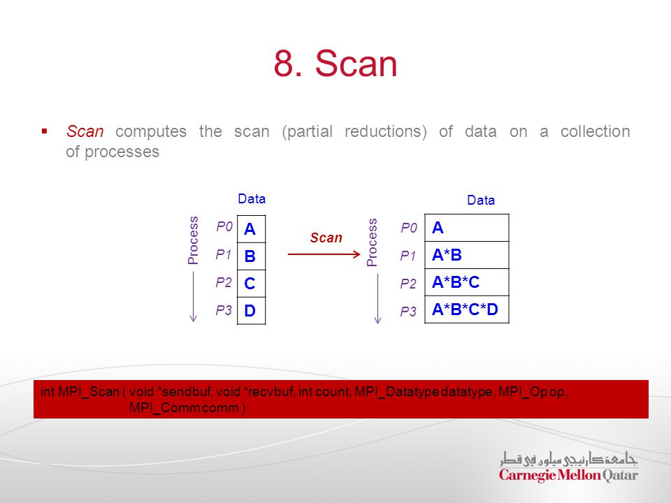 8. Scan  Scan computes the scan (partial reductions) of data on a collection of processes A B C D P0 P1 P2 P3 Data Process Scan int MPI_Scan ( void *