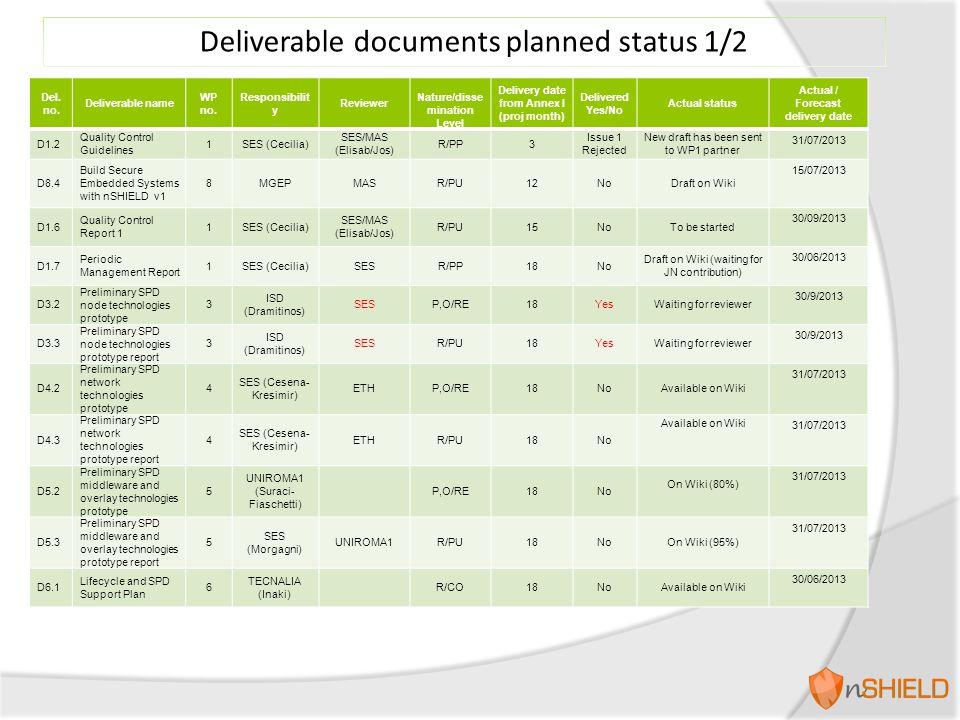 Deliverable documents planned status 2/2 Del.no.