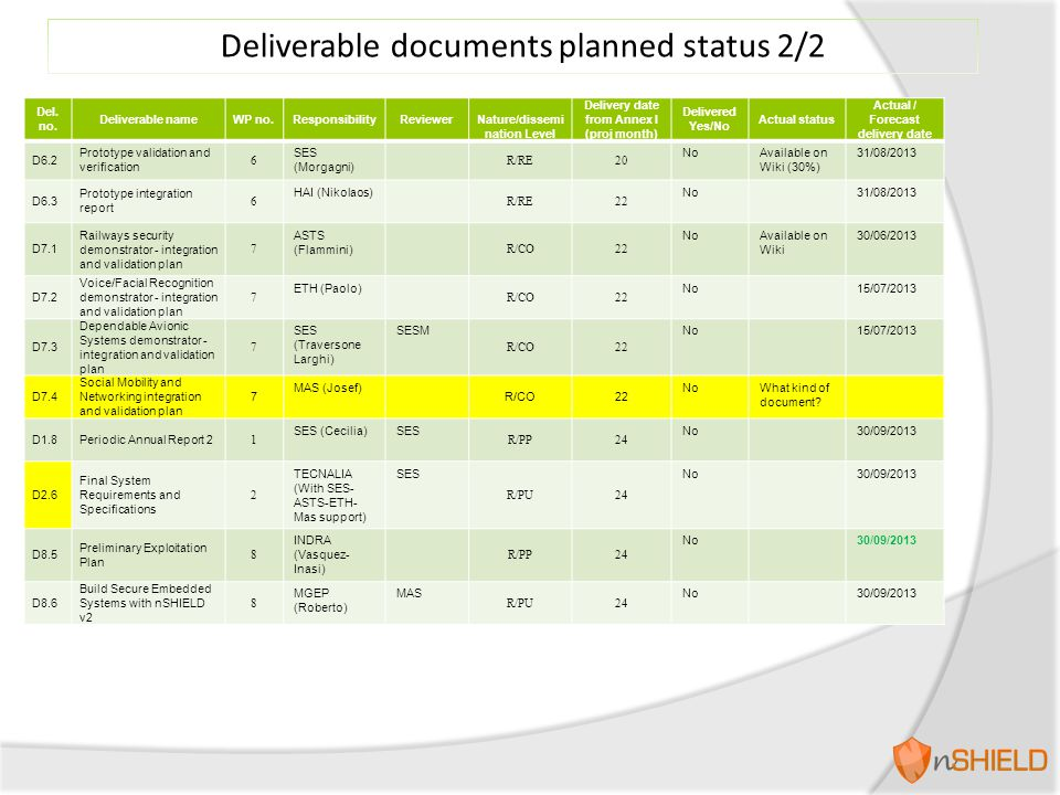 Deliverable documents planned status 2/2 Del. no. Deliverable nameWP no.ResponsibilityReviewer Nature/dissemi nation Level Delivery date from Annex I