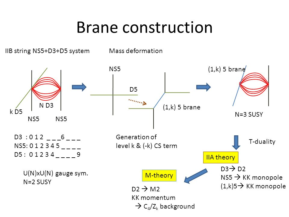 Brane construction IIB string NS5+D3+D5 system NS5 D3 : 0 1 2 _ _ _6 _ _ _ NS5: 0 1 2 3 4 5 _ _ _ _ D5 : 0 1 2 3 4 _ _ _ _ 9 k D5 N D3 U(N)xU(N) gauge