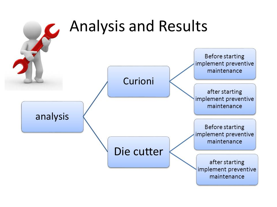 Analysis and Results analysisCurioni Before starting implement preventive maintenance after starting implement preventive maintenance Die cutter Befor