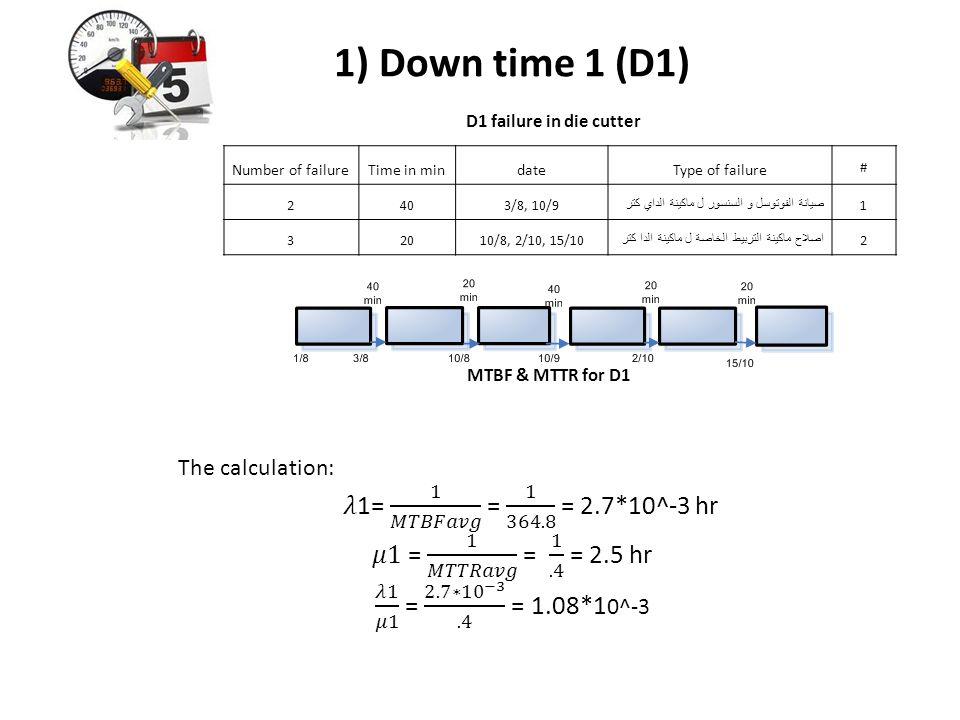 1) Down time 1 (D1) D1 failure in die cutter Number of failureTime in mindateType of failure # 2403/8, 10/9 صيانة الفوتوسل و السنسور ل ماكينة الداي كت