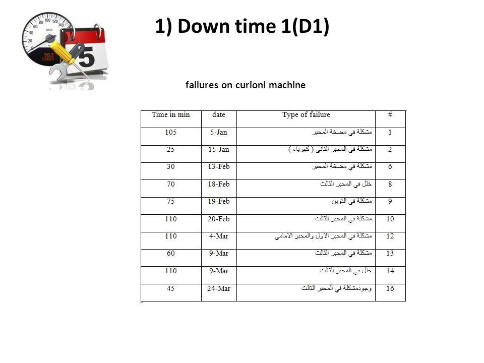 1) Down time 1(D1) failures on curioni machine