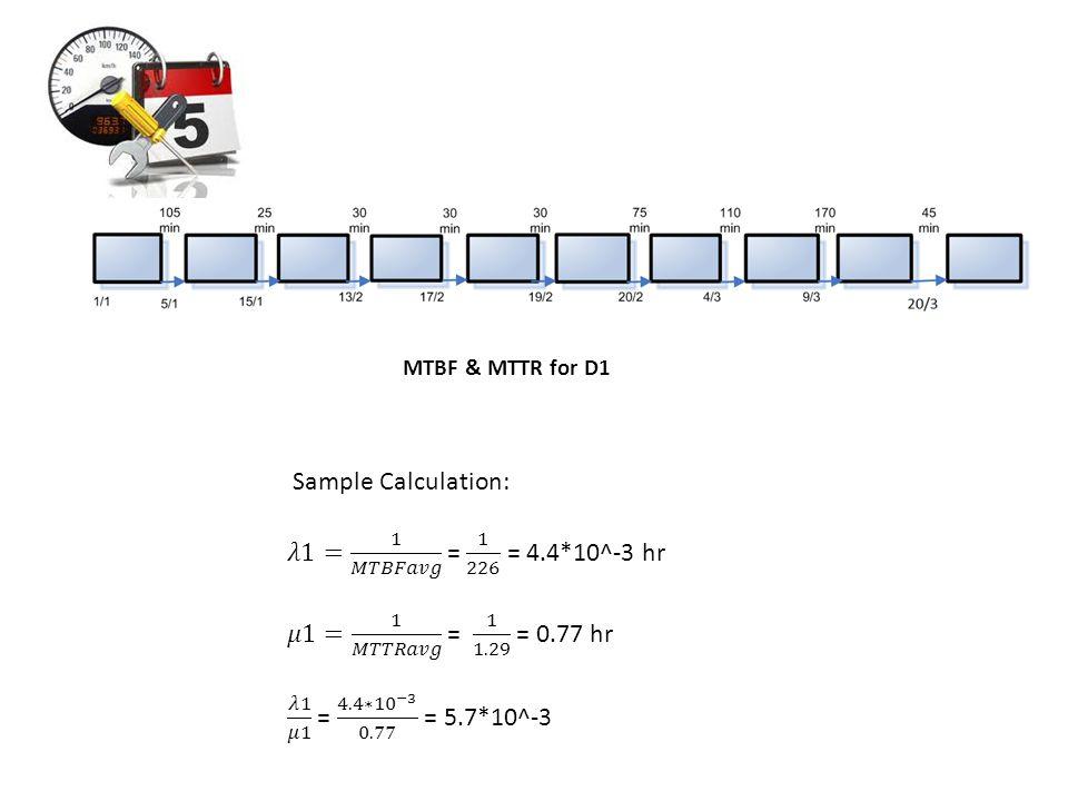 MTBF & MTTR for D1