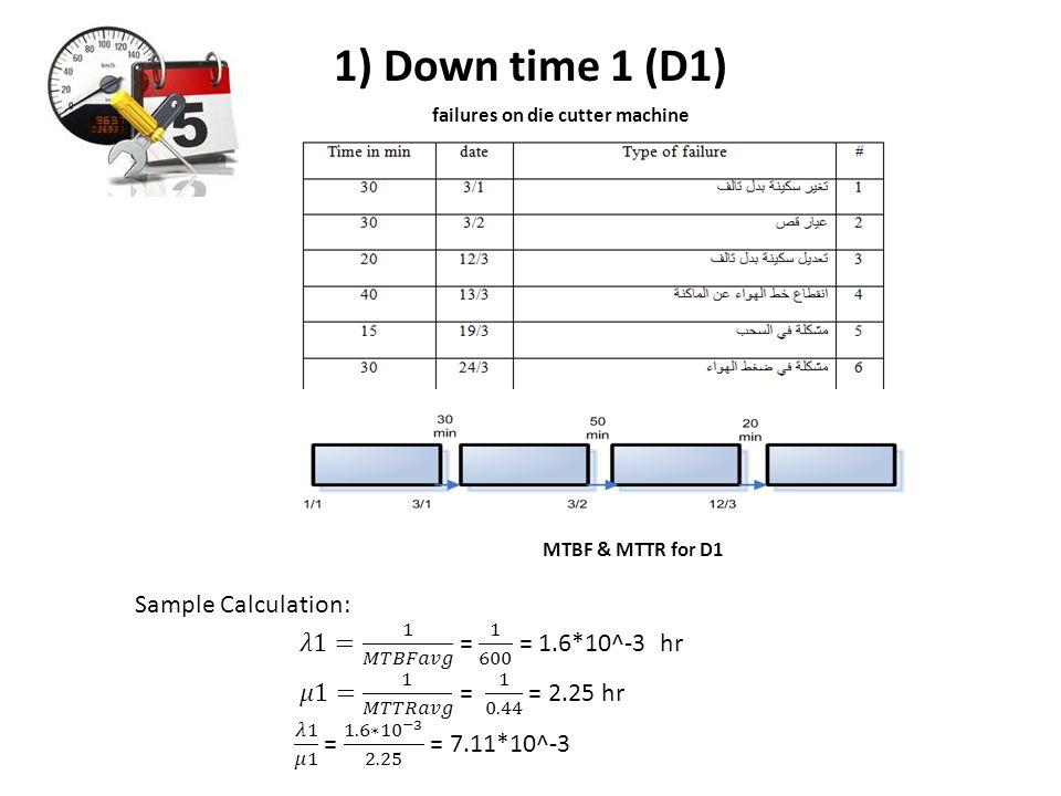 1) Down time 1 (D1) failures on die cutter machine MTBF & MTTR for D1