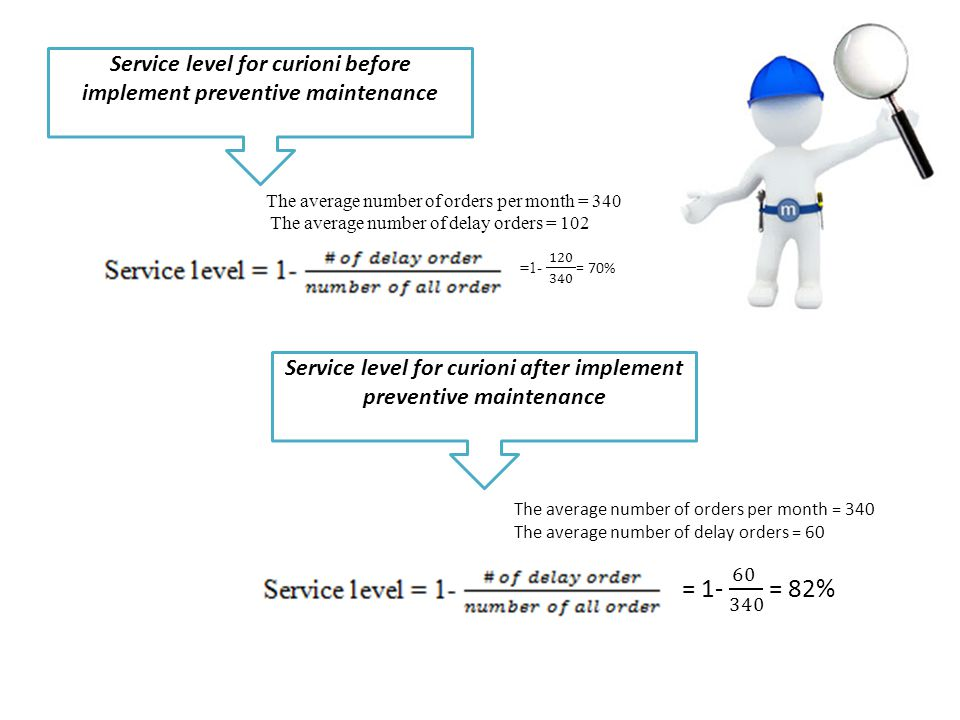 Service level for curioni before implement preventive maintenance The average number of orders per month = 340 The average number of delay orders = 10