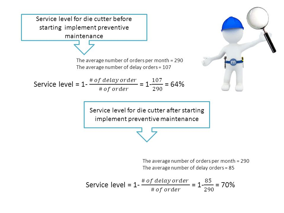 Service level for die cutter before starting implement preventive maintenance Service level for die cutter after starting implement preventive mainten
