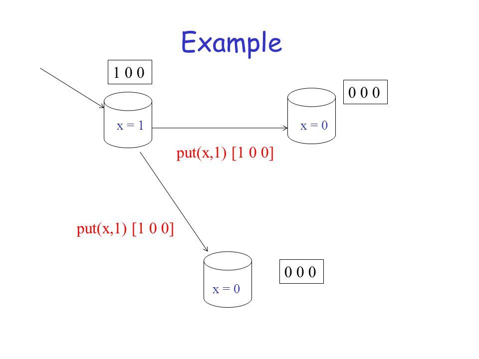 Example put(x,1) [1 0 0] 1 0 0 0 0 0 put(x,1) [1 0 0] x = 1 x = 0
