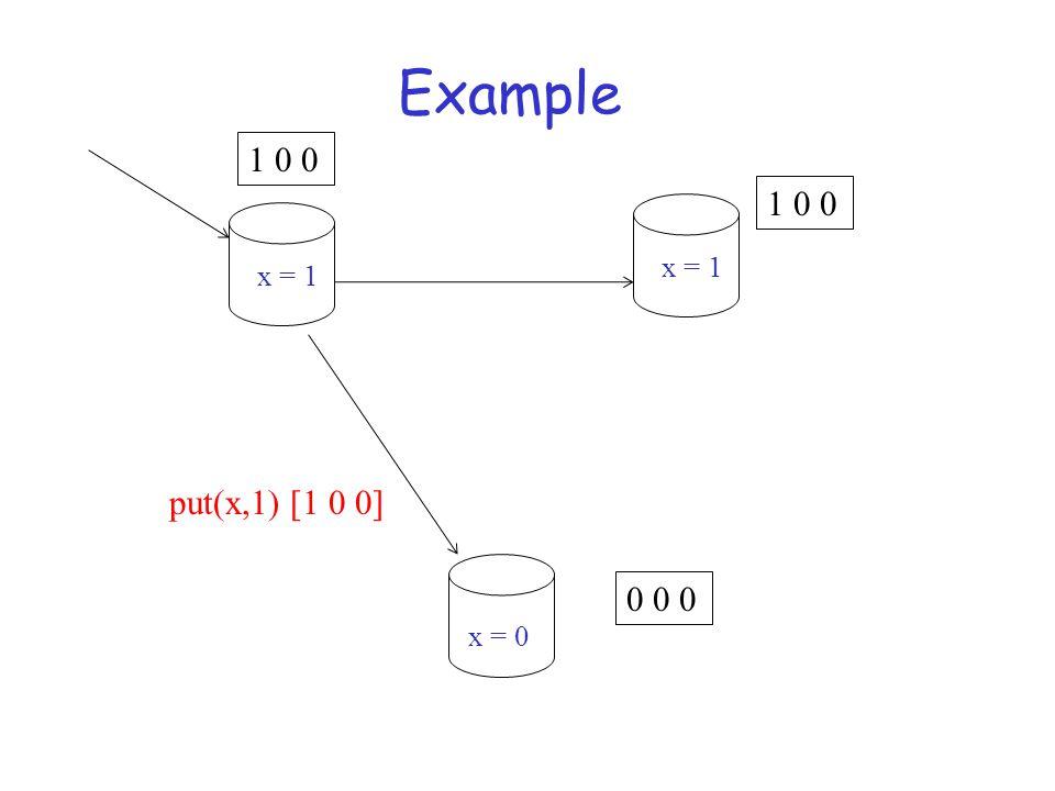 Example put(x,1) [1 0 0] 1 0 0 0 0 0 x = 1 x = 0
