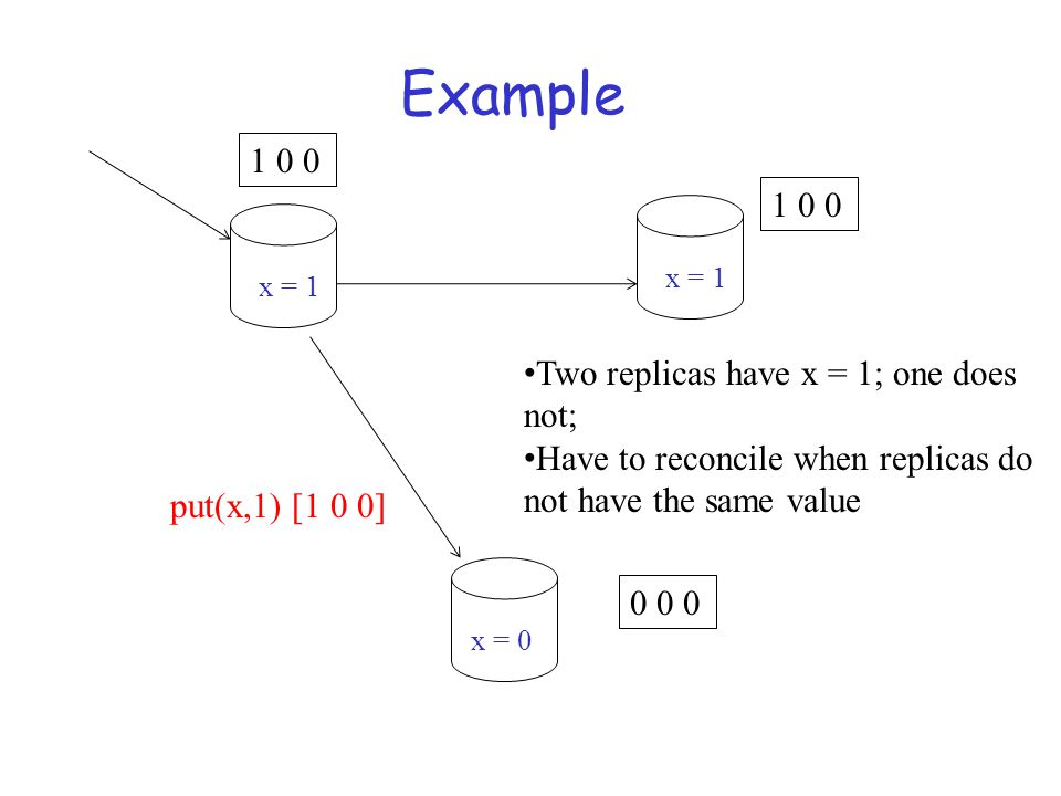 Example put(x,1) [1 0 0] 1 0 0 0 0 0 Two replicas have x = 1; one does not; Have to reconcile when replicas do not have the same value x = 1 x = 0