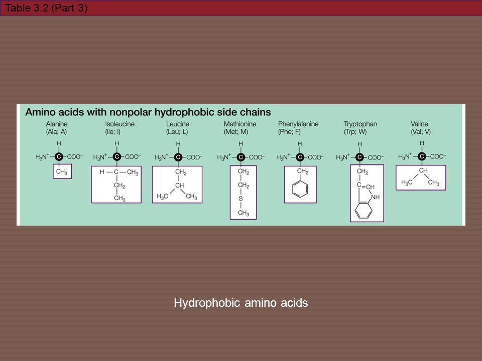 Table 3.2 (Part 3) Hydrophobic amino acids