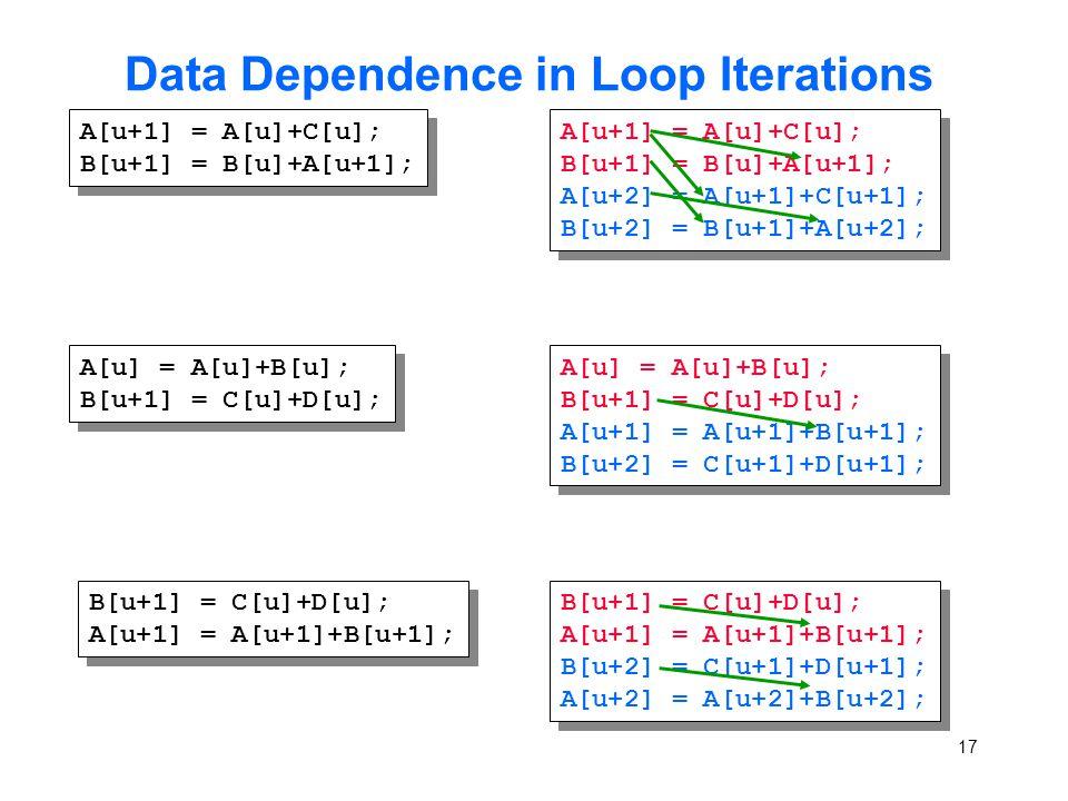 17 Data Dependence in Loop Iterations A[u+1] = A[u]+C[u]; B[u+1] = B[u]+A[u+1]; A[u+1] = A[u]+C[u]; B[u+1] = B[u]+A[u+1]; A[u+1] = A[u]+C[u]; B[u+1] = B[u]+A[u+1]; A[u+2] = A[u+1]+C[u+1]; B[u+2] = B[u+1]+A[u+2]; A[u+1] = A[u]+C[u]; B[u+1] = B[u]+A[u+1]; A[u+2] = A[u+1]+C[u+1]; B[u+2] = B[u+1]+A[u+2]; A[u] = A[u]+B[u]; B[u+1] = C[u]+D[u]; A[u] = A[u]+B[u]; B[u+1] = C[u]+D[u]; A[u] = A[u]+B[u]; B[u+1] = C[u]+D[u]; A[u+1] = A[u+1]+B[u+1]; B[u+2] = C[u+1]+D[u+1]; A[u] = A[u]+B[u]; B[u+1] = C[u]+D[u]; A[u+1] = A[u+1]+B[u+1]; B[u+2] = C[u+1]+D[u+1]; B[u+1] = C[u]+D[u]; A[u+1] = A[u+1]+B[u+1]; B[u+1] = C[u]+D[u]; A[u+1] = A[u+1]+B[u+1]; B[u+1] = C[u]+D[u]; A[u+1] = A[u+1]+B[u+1]; B[u+2] = C[u+1]+D[u+1]; A[u+2] = A[u+2]+B[u+2]; B[u+1] = C[u]+D[u]; A[u+1] = A[u+1]+B[u+1]; B[u+2] = C[u+1]+D[u+1]; A[u+2] = A[u+2]+B[u+2];