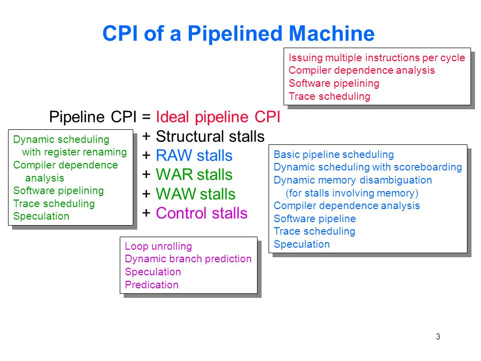 3 CPI of a Pipelined Machine Pipeline CPI = Ideal pipeline CPI + Structural stalls + RAW stalls + WAR stalls + WAW stalls + Control stalls Basic pipeline scheduling Dynamic scheduling with scoreboarding Dynamic memory disambiguation (for stalls involving memory) Compiler dependence analysis Software pipeline Trace scheduling Speculation Basic pipeline scheduling Dynamic scheduling with scoreboarding Dynamic memory disambiguation (for stalls involving memory) Compiler dependence analysis Software pipeline Trace scheduling Speculation Dynamic scheduling with register renaming Compiler dependence analysis Software pipelining Trace scheduling Speculation Dynamic scheduling with register renaming Compiler dependence analysis Software pipelining Trace scheduling Speculation Loop unrolling Dynamic branch prediction Speculation Predication Loop unrolling Dynamic branch prediction Speculation Predication Issuing multiple instructions per cycle Compiler dependence analysis Software pipelining Trace scheduling Issuing multiple instructions per cycle Compiler dependence analysis Software pipelining Trace scheduling