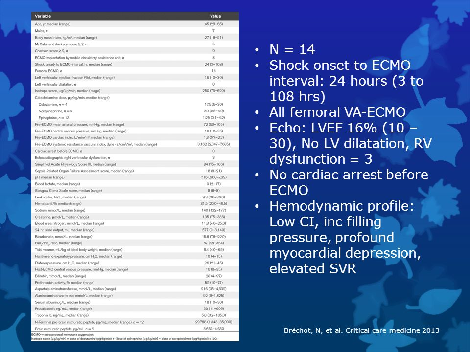 N = 14 Shock onset to ECMO interval: 24 hours (3 to 108 hrs) All femoral VA-ECMO Echo: LVEF 16% (10 – 30), No LV dilatation, RV dysfunction = 3 No car