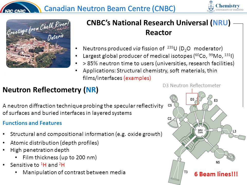 CNBC's National Research Universal (NRU) Reactor Neutrons produced via fission of 235 U (D 2 O moderator) Largest global producer of medical isotopes ( 60 Co, 99 Mo, 131 I) > 85% neutron time to users (universities, research facilities) Applications: Structural chemistry, soft materials, thin films/interfaces (examples) Greetings from Chalk River.