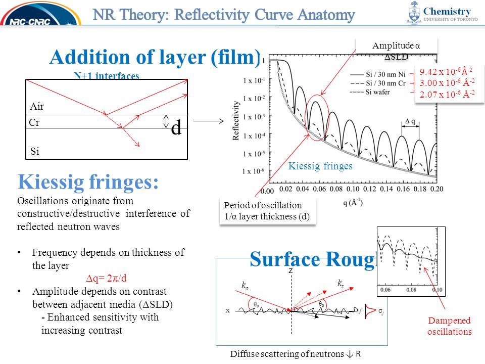 Addition of layer (film) N+1 interfaces d Cr Air Si Kiessig fringes: Oscillations originate from constructive/destructive interference of reflected neutron waves Frequency depends on thickness of the layer Δq= 2π/d Amplitude depends on contrast between adjacent media (ΔSLD) - Enhanced sensitivity with increasing contrast Period of oscillation 1/α layer thickness (d) Kiessig fringes Amplitude α ΔSLD 9.42 x 10 -6 Å -2 3.00 x 10 -6 Å -2 2.07 x 10 -6 Å -2 9.42 x 10 -6 Å -2 3.00 x 10 -6 Å -2 2.07 x 10 -6 Å -2 Dampened oscillations z σjσj j koko ksks θoθo θoθo x Surface Roughness Diffuse scattering of neutrons ↓ R
