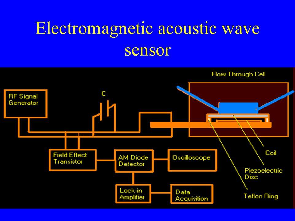 Electromagnetic acoustic wave sensor