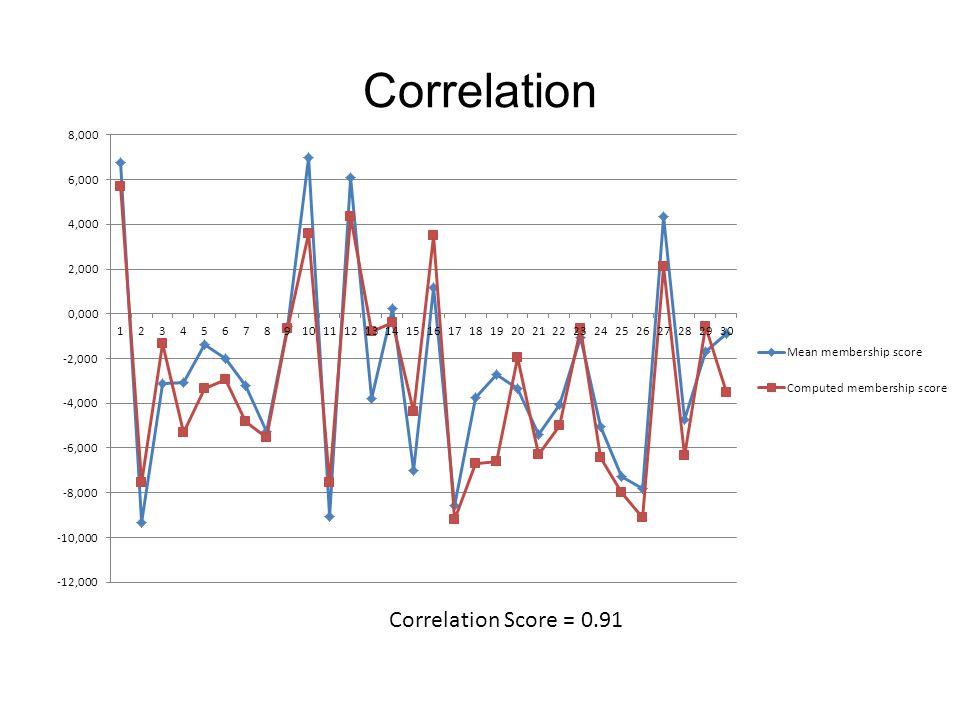 Correlation Correlation Score = 0.91