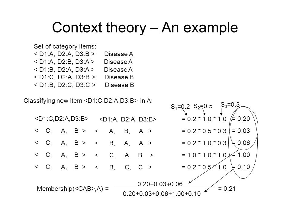 Context theory – An example Set of category items: Disease A Disease B Classifying new item in A: = 0.2 * 1.0 * 1.0 = 0.20 = 0.2 * 0.5 * 0.3 = 0.03 = 0.2 * 1.0 * 0.3 = 0.06 = 1.0 * 1.0 * 1.0 = 1.00 = 0.2 * 0.5 * 1.0 = 0.10 S 1 =0.2 S 2 =0.5 S 3 =0.3 Membership(,A) = 0.20+0.03+0.06 0.20+0.03+0.06+1.00+0.10 = 0.21
