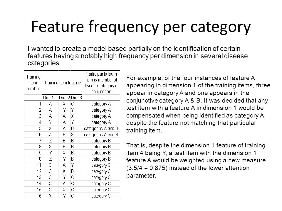 Feature frequency per category I wanted to create a model based partially on the identification of certain features having a notably high frequency per dimension in several disease categories.