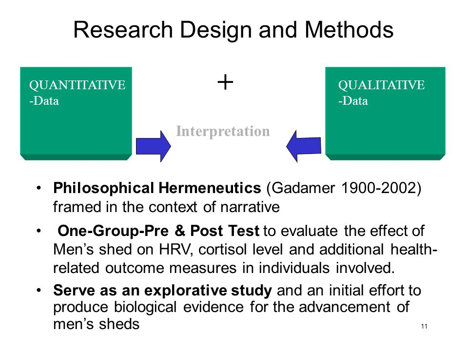Research Design and Methods 11 QUANTITATIVE -Data + QUALITATIVE -Data Interpretation Philosophical Hermeneutics (Gadamer ) framed in the context of narrative One-Group-Pre & Post Test to evaluate the effect of Men's shed on HRV, cortisol level and additional health- related outcome measures in individuals involved.