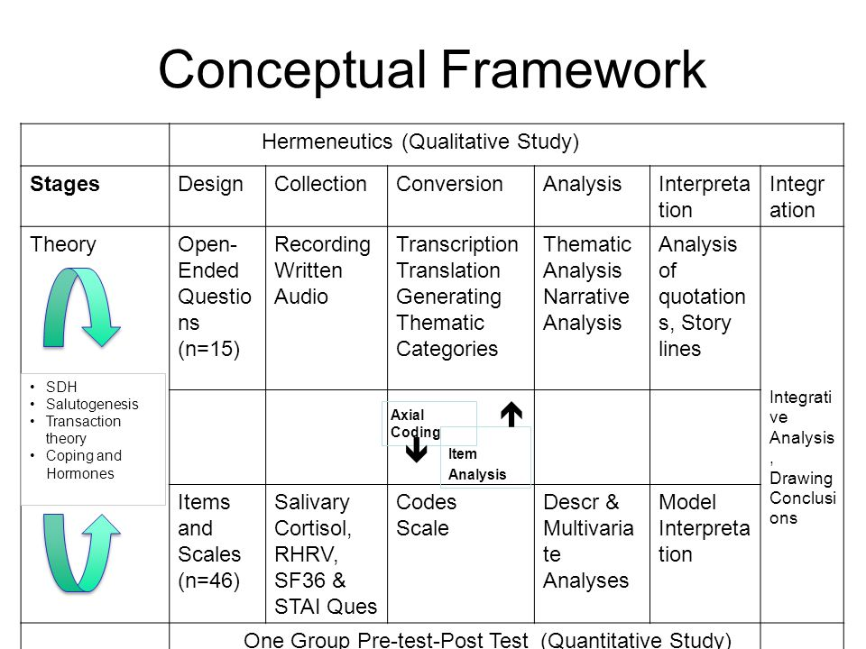 Conceptual Framework Hermeneutics (Qualitative Study) StagesDesignCollectionConversionAnalysisInterpreta tion Integr ation TheoryOpen- Ended Questio ns (n=15) Recording Written Audio Transcription Translation Generating Thematic Categories Thematic Analysis Narrative Analysis Analysis of quotation s, Story lines Integrati ve Analysis, Drawing Conclusi ons Items and Scales (n=46) Salivary Cortisol, RHRV, SF36 & STAI Ques Codes Scale Descr & Multivaria te Analyses Model Interpreta tion One Group Pre-test-Post Test (Quantitative Study) SDH Salutogenesis Transaction theory Coping and Hormones Axial Coding Item Analysis  