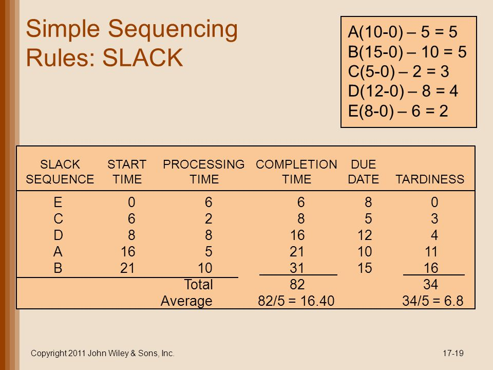Simple Sequencing Rules: SLACK Copyright 2011 John Wiley & Sons, Inc.17-19 A(10-0) – 5 = 5 B(15-0) – 10 = 5 C(5-0) – 2 = 3 D(12-0) – 8 = 4 E(8-0) – 6