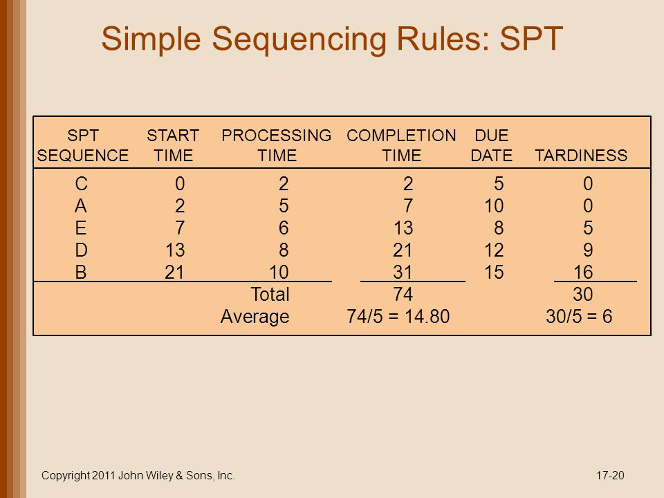 Simple Sequencing Rules: SPT Copyright 2011 John Wiley & Sons, Inc.17-20 C02250 A257100 E761385 D13821129 B2110311516 Total7430 Average74/5 = 14.80 30