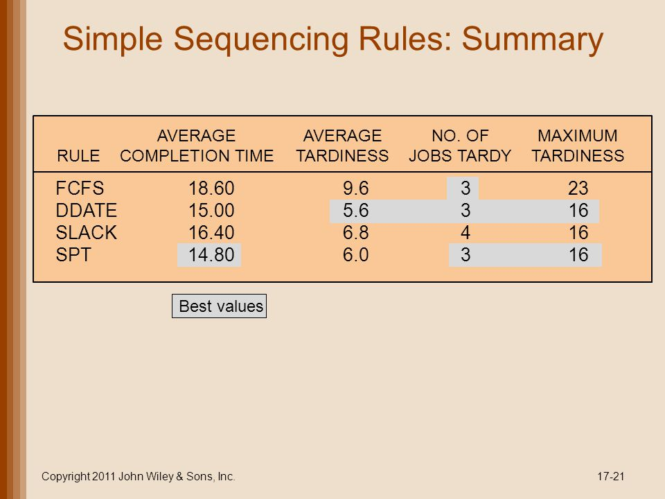 Simple Sequencing Rules: Summary Copyright 2011 John Wiley & Sons, Inc.17-21 FCFS18.609.6323 DDATE15.005.6316 SLACK16.406.8416 SPT14.806.0316 AVERAGEA