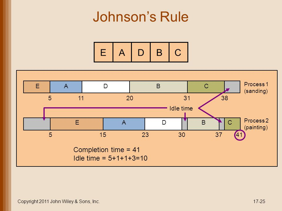 Johnson's Rule Copyright 2011 John Wiley & Sons, Inc.17-25 ABCDE EADBC Process 1 (sanding) 511203138 EADBC Process 2 (painting) 51523303741 Idle time