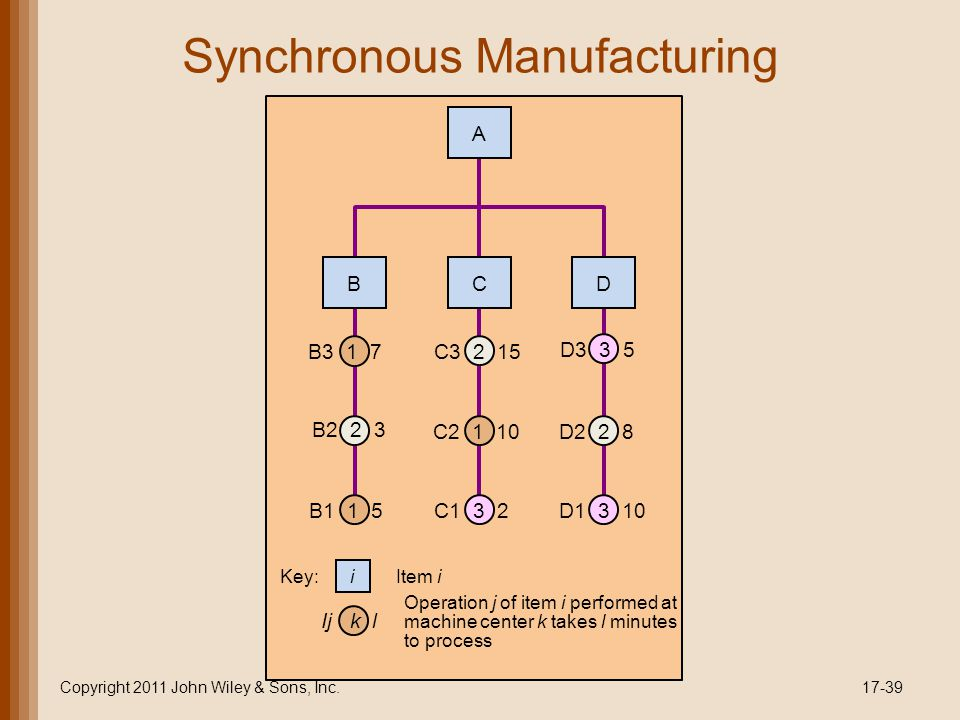 Synchronous Manufacturing Copyright 2011 John Wiley & Sons, Inc.17-39 B A C D B1 1 5 B2 2 3 B3 1 7 C1 3 2 C2 1 10 C3 2 15 D1 3 10 D2 2 8 D3 3 5 Item i