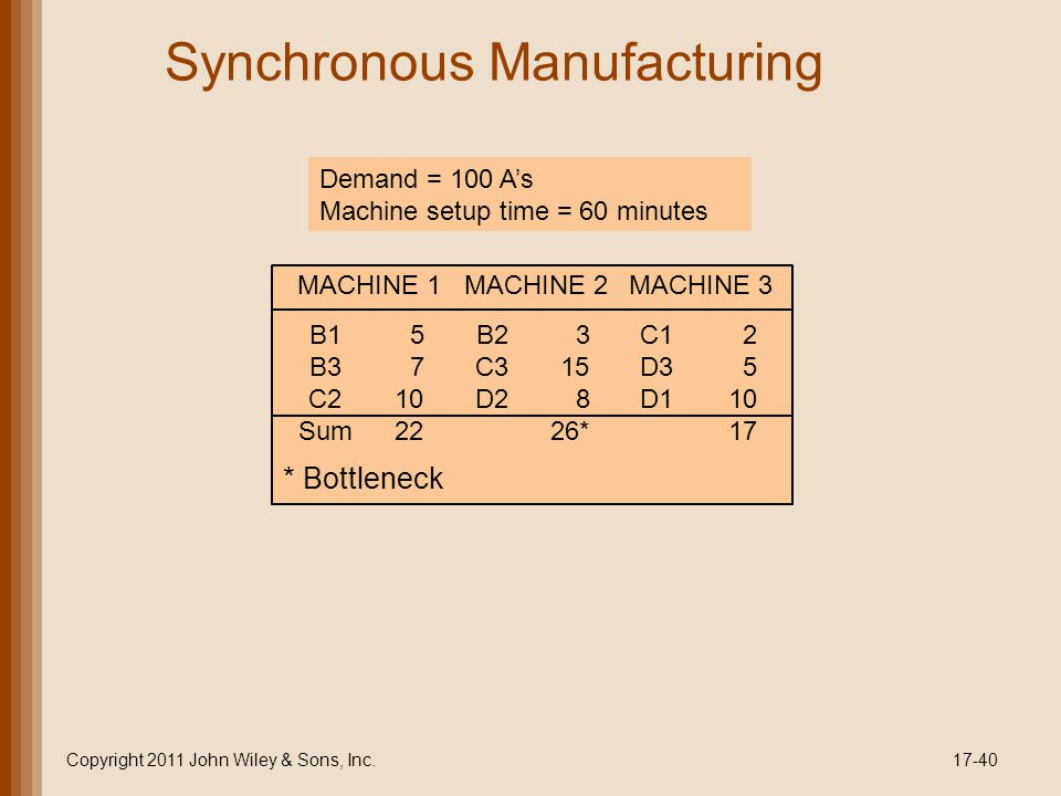 Copyright 2011 John Wiley & Sons, Inc.17-40 Synchronous Manufacturing Demand = 100 A's Machine setup time = 60 minutes MACHINE 1MACHINE 2MACHINE 3 B15