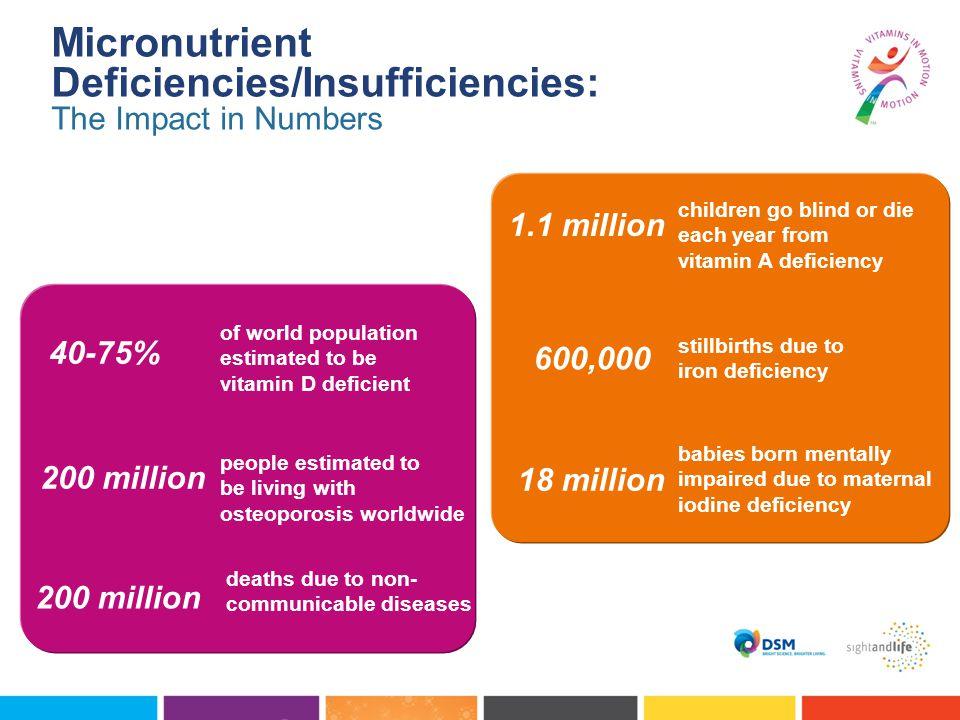 children go blind or die each year from vitamin A deficiency 1.1 million 600,000 stillbirths due to iron deficiency 18 million babies born mentally im